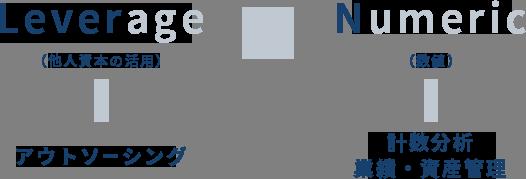 Leverage(他人資本の活用)アウトソーシング × Numeric(数値)計数分析 業績・資産管理