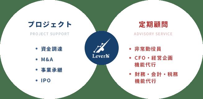 プロジェクト(PROJECT SUPPORT)・資金調達・M&A・事業継承・IPO|定期顧問(ADVISORY SERVICE)・CFO・経営企画一部機能代行・財務・会計・税務一部機能代行